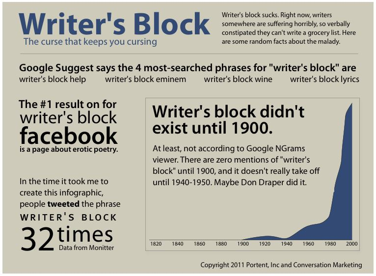 help for writers block